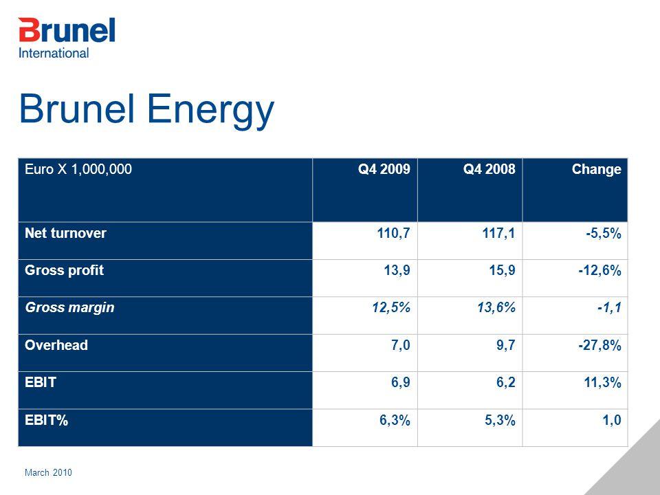 March 2010 Brunel Energy Euro X 1,000,000Q4 2009Q4 2008Change Net turnover110,7117,1-5,5% Gross profit13,915,9-12,6% Gross margin12,5%13,6%-1,1 Overhe