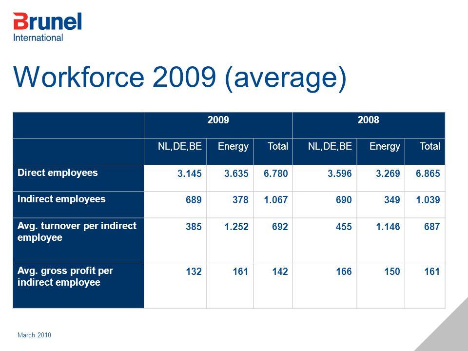 March 2010 Workforce 2009 (average) 20092008 NL,DE,BEEnergyTotalNL,DE,BEEnergyTotal Direct employees3.1453.6356.7803.5963.2696.865 Indirect employees6