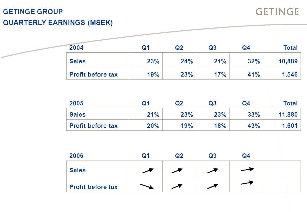 GETINGE GROUP 2004Q1Q2Q3Q4Total Sales23%24%21%32%10,889 Profit before tax19%23%17%41%1,546 2005Q1Q2Q3Q4Total Sales21%23% 33%11,880 Profit before tax20%19%18%43%1,601 2006Q1Q2Q3Q4 Sales Profit before tax QUARTERLY EARNINGS (MSEK)