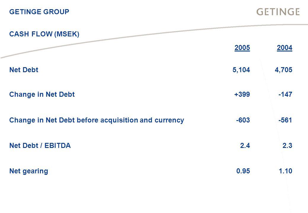 20052004 Net Debt5,1044,705 Change in Net Debt+399-147 Change in Net Debt before acquisition and currency-603-561 Net Debt / EBITDA2.42.3 Net gearing0.951.10 CASH FLOW (MSEK)