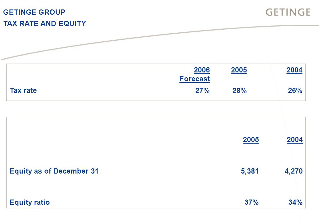 GETINGE GROUP TAX RATE AND EQUITY 20052004 Equity as of December 315,3814,270 Equity ratio37%34% 2006 Forecast 20052004 Tax rate27%28%26%