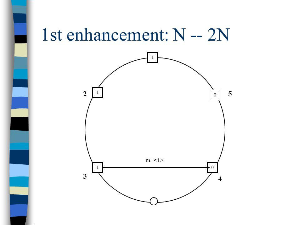 1st enhancement: N -- 2N 0 1 1 1 4 2 3 5 0 m+