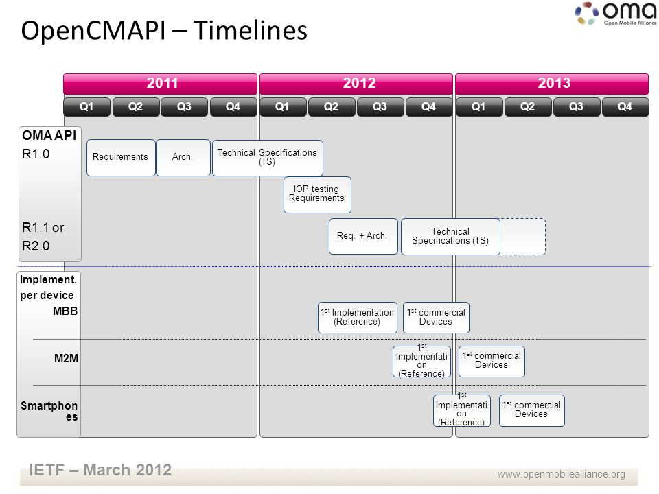 www.openmobilealliance.org IETF – March 2012 OpenCMAPI – Timelines 2011 Q1 1 st commercial Devices 1 st Implementation (Reference) Requirements Technical Specifications (TS) IOP testing Requirements Q2Q3Q4 20122013 Q1Q2Q3Q4Q1Q2Q3Q4 OMA API R1.0 R1.1 or R2.0 Implement.