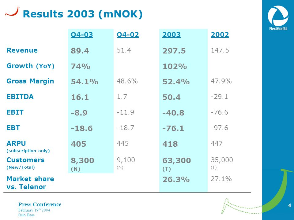 4 Press Conference February 19 th 2004 Oslo Børs Results 2003 (mNOK) Q4-03Q4-0220032002 Revenue 89.4 51.4 297.5 147.5 Growth (YoY) 74%102% Gross Margin 54.1% 48.6% 52.4% 47.9% EBITDA 16.1 1.7 50.4 -29.1 EBIT -8.9 -11.9 -40.8 -76.6 EBT -18.6 -18.7 -76.1 -97.6 ARPU (subscription only) 405 445 418 447 Customers (New/Total) 8,300 (N) 9,100 (N) 63,300 (T) 35,000 (T) Market share vs.