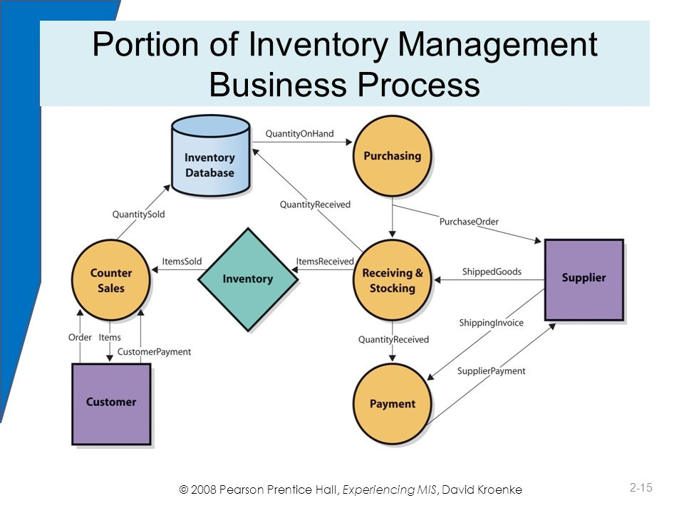 © 2008 Pearson Prentice Hall, Experiencing MIS, David Kroenke Portion of Inventory Management Business Process 2-15 Figure 2-1