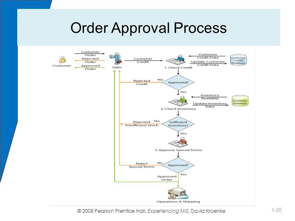 © 2008 Pearson Prentice Hall, Experiencing MIS, David Kroenke Order Approval Process 1-20