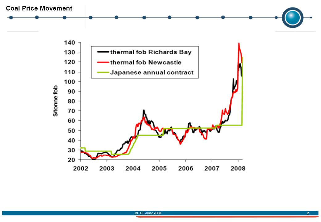 BITRE June 2008 2 Coal Price Movement