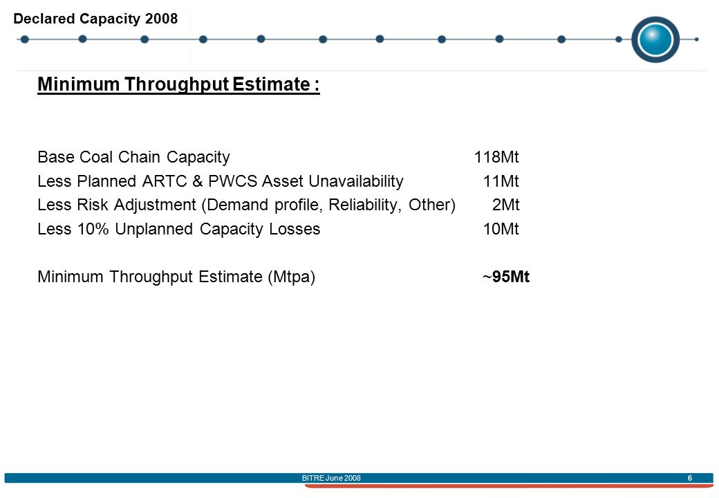 BITRE June 2008 6 Declared Capacity 2008 Minimum Throughput Estimate : Base Coal Chain Capacity118Mt Less Planned ARTC & PWCS Asset Unavailability 11Mt Less Risk Adjustment (Demand profile, Reliability, Other) 2Mt Less 10% Unplanned Capacity Losses 10Mt Minimum Throughput Estimate (Mtpa) ~95Mt