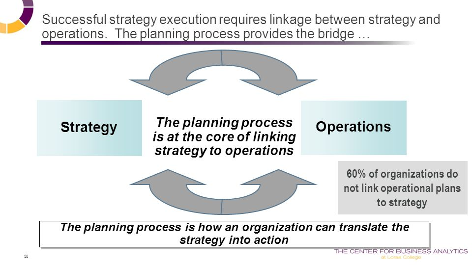 30 Successful strategy execution requires linkage between strategy and operations.