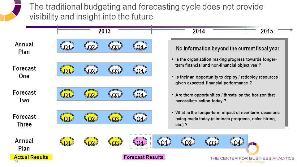 35 The traditional budgeting and forecasting cycle does not provide visibility and insight into the future Q1Q2Q4Q3 Annual Plan Forecast One Q1Q2Q4Q3 Forecast Two Q1Q2Q4Q3 Forecast Three Q1Q2Q4Q3 Annual Plan Q1Q2Q4Q3 Q1Q2Q4 Q3 201320142015 Actual Results No information beyond the current fiscal year Is the organization making progress towards longer- term financial and non-financial objectives .