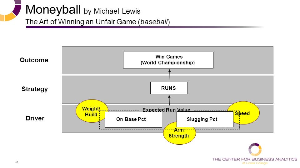 40 Outcome Strategy Driver Win Games (World Championship) RUNS Moneyball by Michael Lewis The Art of Winning an Unfair Game (baseball) Speed Weight/ Build Arm Strength Expected Run Value Slugging Pct On Base Pct