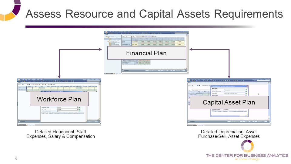 43 Assess Resource and Capital Assets Requirements Workforce Plan Financial Plan Capital Asset Plan Detailed Headcount, Staff Expenses, Salary & Compensation Detailed Depreciation, Asset Purchase/Sell, Asset Expenses