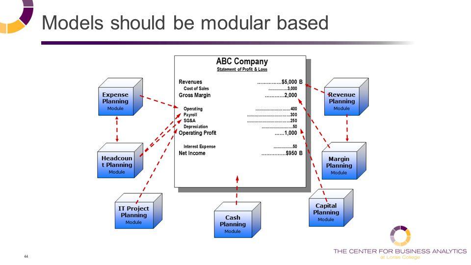 44 Models should be modular based