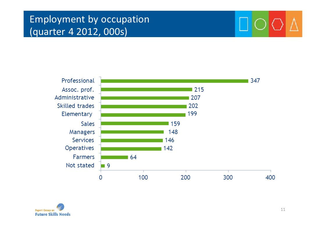 Employment by occupation (quarter 4 2012, 000s) 9 64 159 148 146 142 215 207 202 199 347 0100200300400 Not stated Farmers Sales Managers Services Oper
