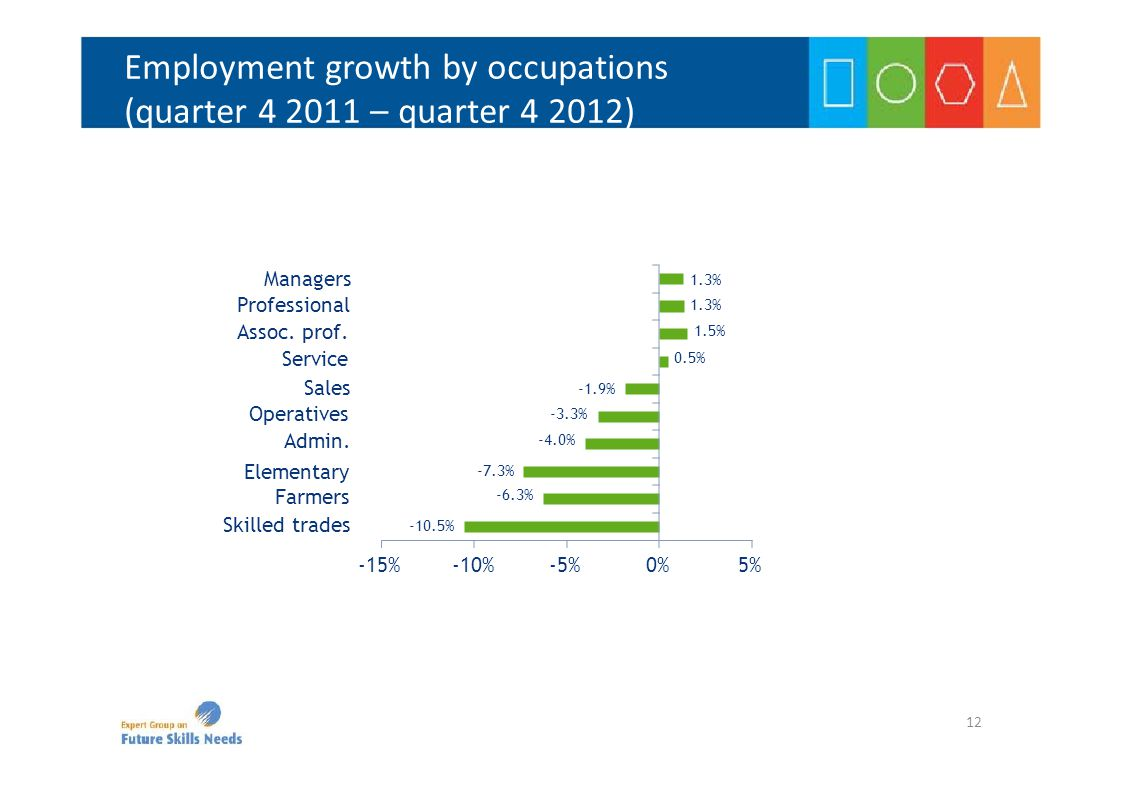 Employment growth by occupations (quarter 4 2011 – quarter 4 2012) -10.5% -7.3% -6.3% -1.9% -3.3% -4.0% 1.3% 1.5% 0.5% -15%-10%-5%0%5% Skilled trades