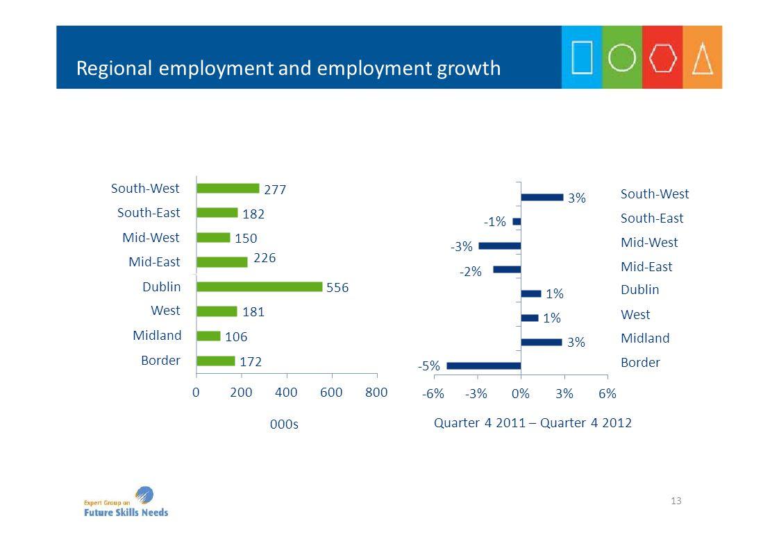 Regional employment and employment growth 172 106 181 556 150 226 277 182 0200400600800 Border Midland West Dublin Mid‐West Mid‐East South‐West South‐East 000s ‐5% 3% 1% ‐3% ‐2% ‐1% 3% ‐6%‐3%0%3%6% Border Midland West Dublin Mid‐West Mid‐East South‐West South‐East Quarter 4 2011 – Quarter 4 2012 13