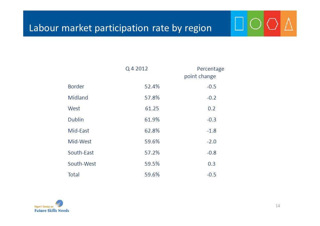 Q 4 2012 Percentage point change Border52.4%‐0.5 Midland57.8%‐0.2 West61.250.2 Dublin61.9%‐0.3 Mid‐East62.8%‐1.8 Mid‐West59.6%‐2.0 South‐East57.2%‐0.8 South‐West59.5%0.3 Total59.6%‐0.5 Labour market participation rate by region 14