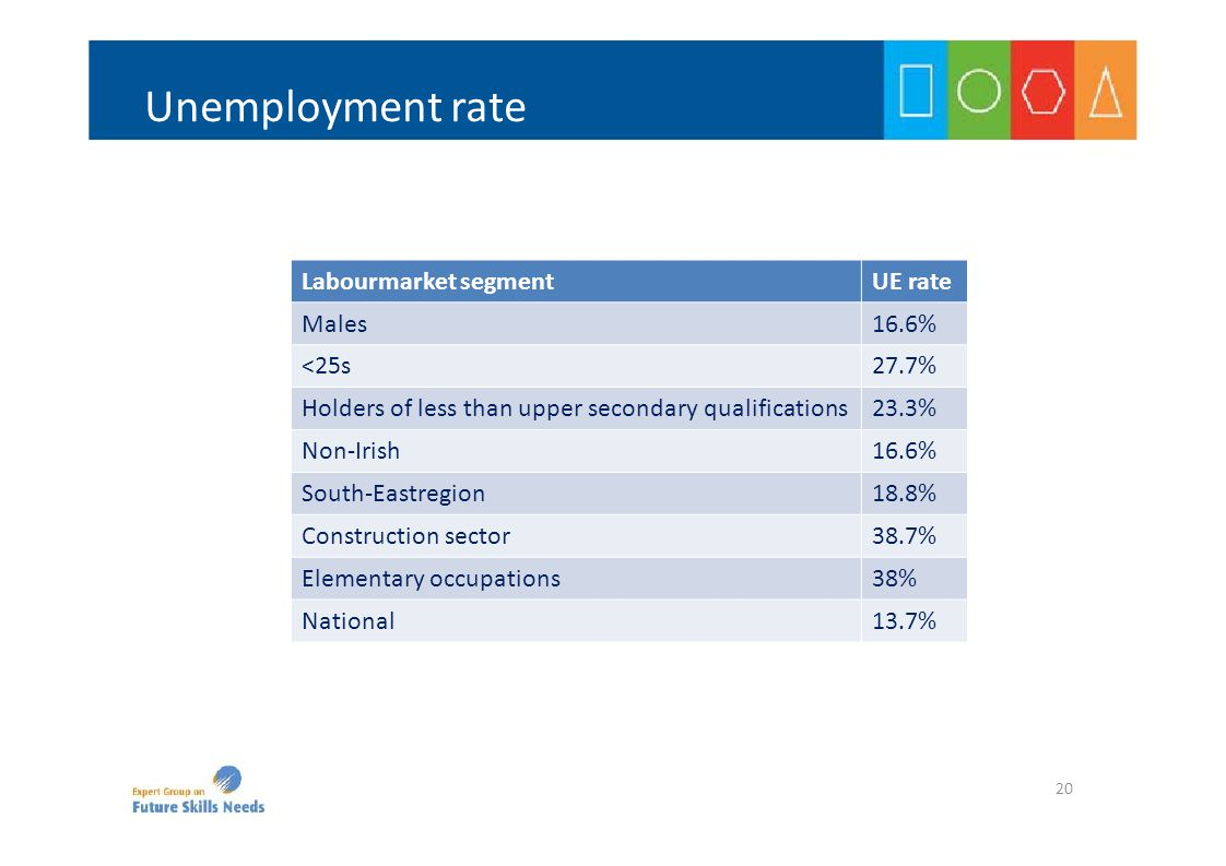Labourmarket segmentUE rate Males16.6% <25s27.7% Holders of less than upper secondary qualifications23.3% Non‐Irish16.6% South‐Eastregion18.8% Constru