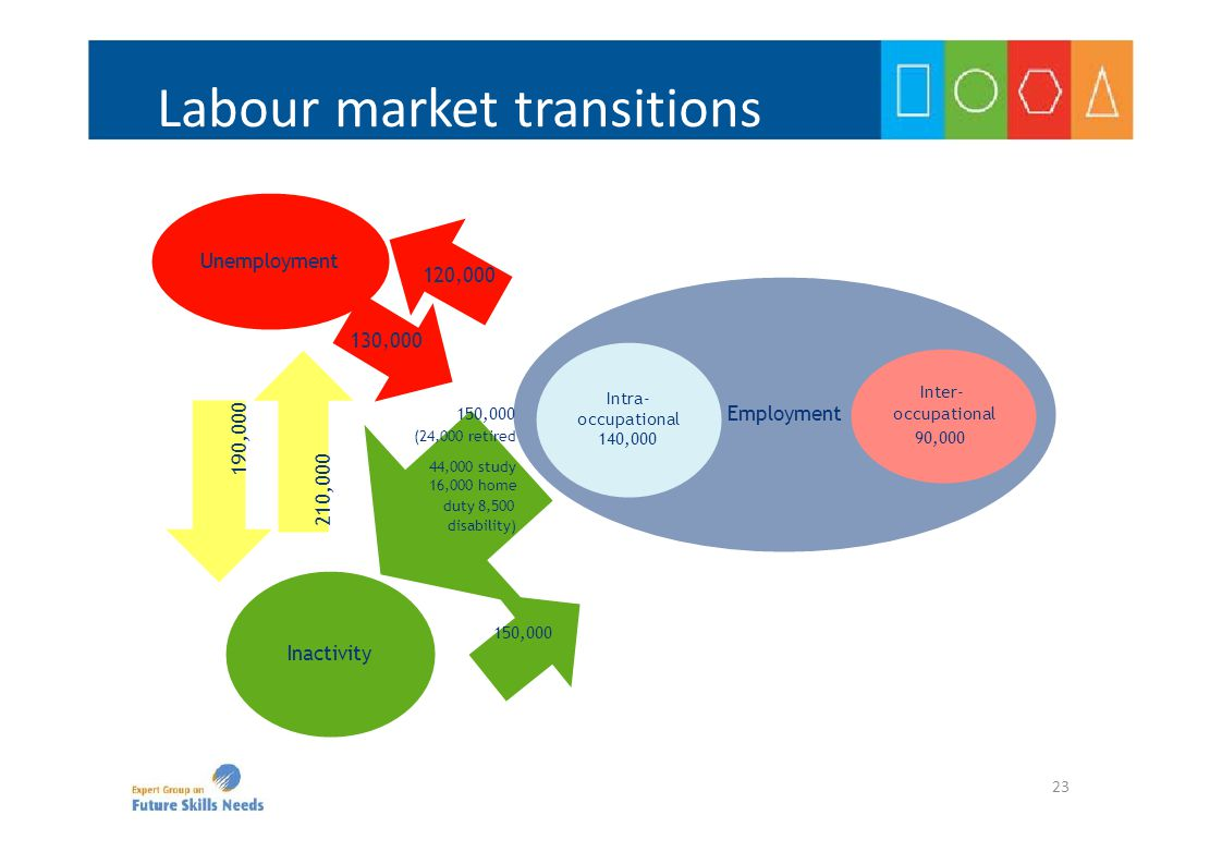 190,000 210,000 Labour market transitions Employment Unemployment 130,000 120,000 Inactivity Inter- occupational 90,000 Intra- occupational 140,000 150,000 (24,000 retired 44,000 study 16,000 home duty 8,500 disability) 150,000 23