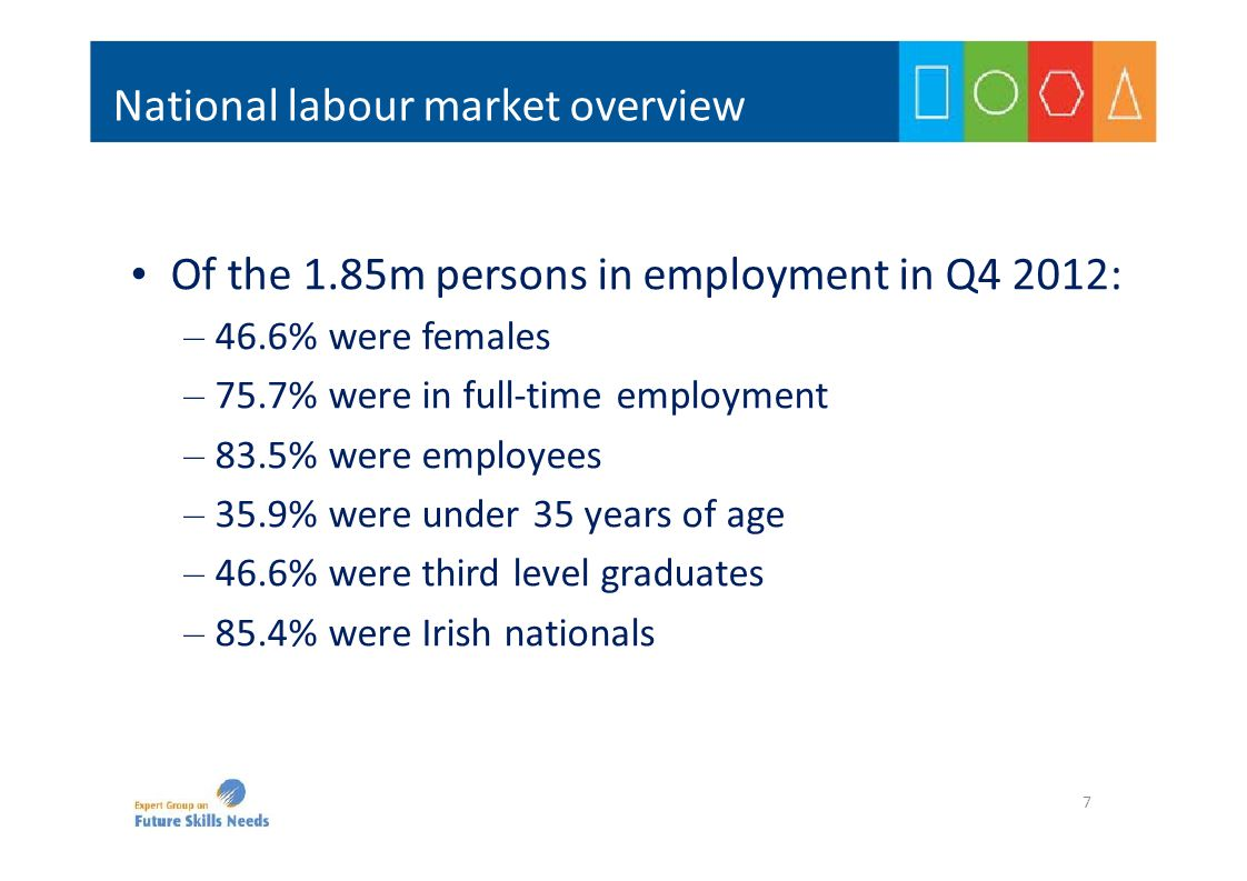 National labour market overview Of the 1.85m persons in employment in Q4 2012: – 46.6% were females – 75.7% were in full‐time employment – 83.5% were