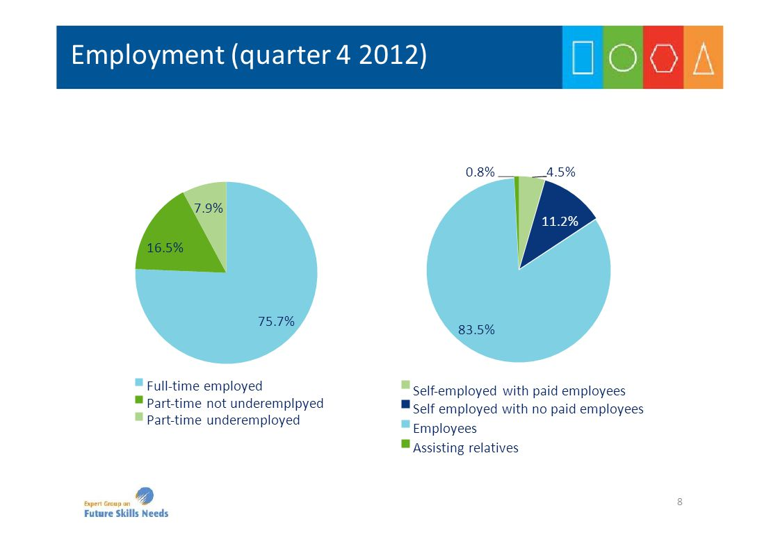 Employment (quarter 4 2012) 4.5%0.8% 11.2% 83.5% Self‐employed with paid employees Self employed with no paid employees Employees Assisting relatives 7.9% 16.5% 75.7% Full‐time employed Part‐time not underemplpyed Part‐time underemployed 8