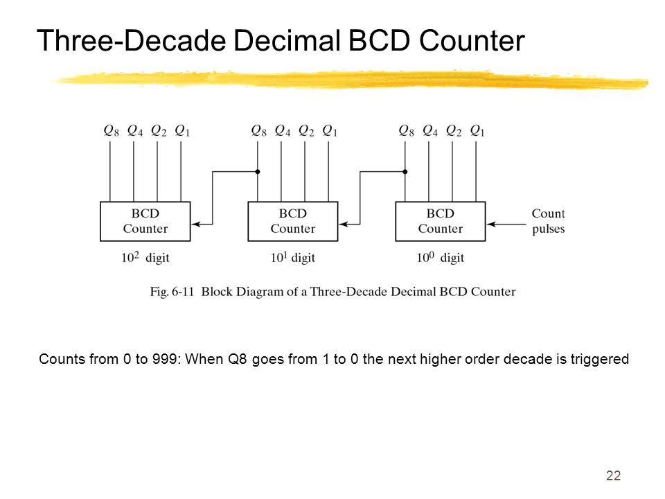 22 Three-Decade Decimal BCD Counter Counts from 0 to 999: When Q8 goes from 1 to 0 the next higher order decade is triggered