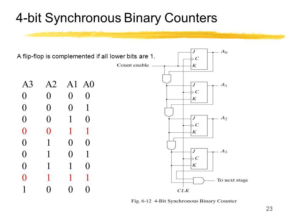 23 4-bit Synchronous Binary Counters A flip-flop is complemented if all lower bits are 1. A3 A2 A1 A0 0 0 0 0 0 1 0 0 1 0 0 0 1 1 0 1 0 0 0 1 0 1 1 0