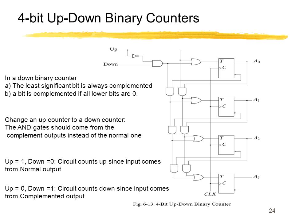 24 4-bit Up-Down Binary Counters In a down binary counter a) The least significant bit is always complemented b) a bit is complemented if all lower bi