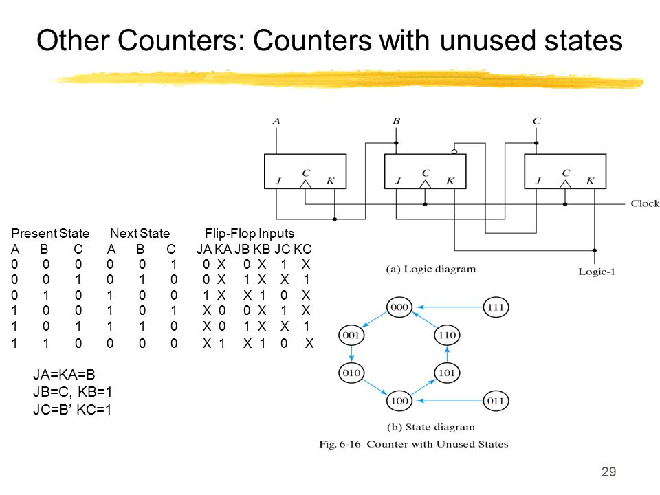 29 Other Counters: Counters with unused states Present State Next State Flip-Flop Inputs A B C A B C JA KA JB KB JC KC 0 0 0 0 0 1 0 X 0 X 1 X 0 0 1 0