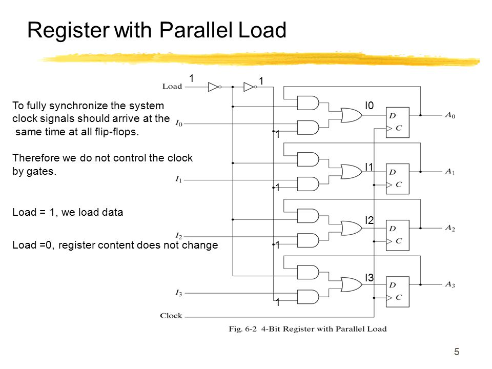 6 Register with Parallel Load Load =0, register content does not change 0 A0 A3 A2 A1 0 0 0 0 0 1 1 1 1
