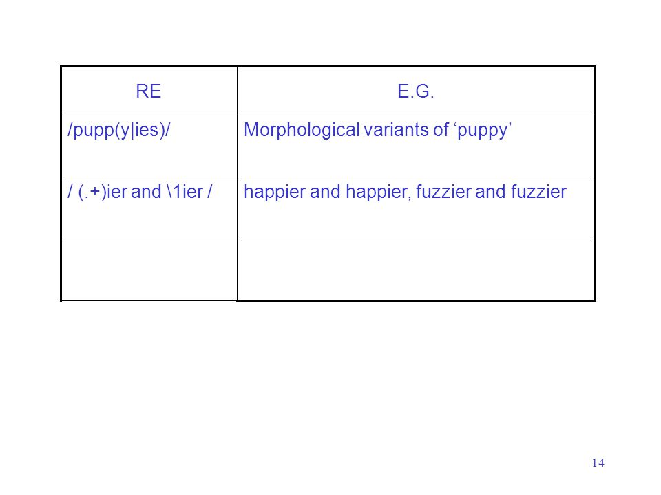 14 happier and happier, fuzzier and fuzzier/ (.+)ier and \1ier / Morphological variants of 'puppy'/pupp(y|ies)/ E.G.RE