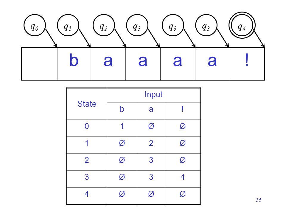 35 baaaa! q0q0 State Input ba! 01ØØ 1Ø2Ø 2Ø3Ø 3Ø34 4ØØØ q3q3 q3q3 q4q4 q1q1 q2q2 q3q3