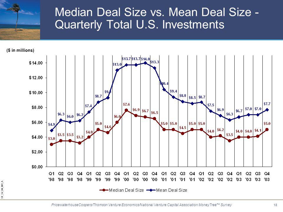 PricewaterhouseCoopers/Thomson Venture Economics/National Venture Capital Association MoneyTree™ Survey SF_SJ_04_081_A 18 Median Deal Size vs.