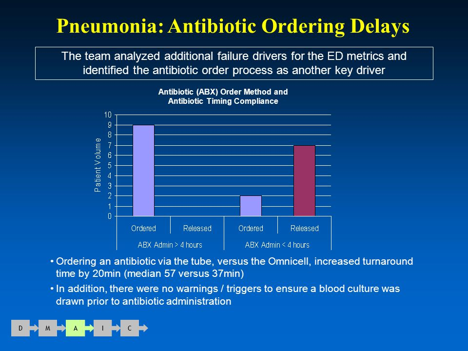 Pneumonia: Antibiotic Ordering Delays The team analyzed additional failure drivers for the ED metrics and identified the antibiotic order process as a