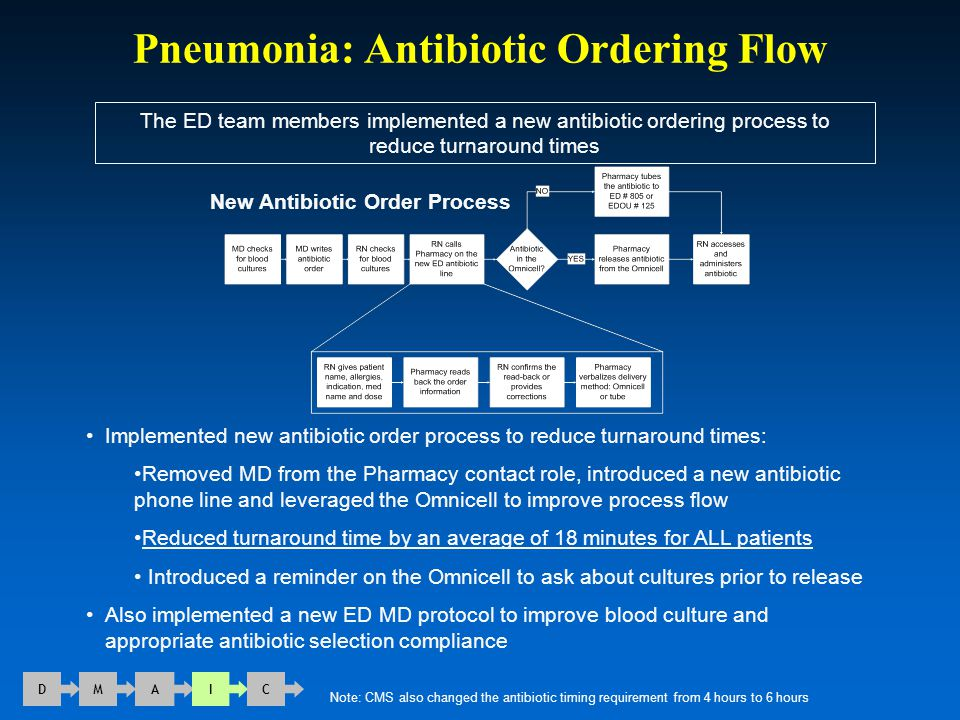 Pneumonia: Antibiotic Ordering Flow The ED team members implemented a new antibiotic ordering process to reduce turnaround times D M A I C Implemented