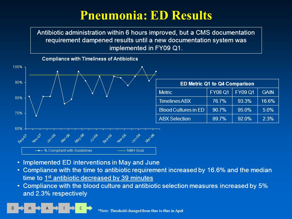 Pneumonia: ED Results D M A I C Antibiotic administration within 6 hours improved, but a CMS documentation requirement dampened results until a new do