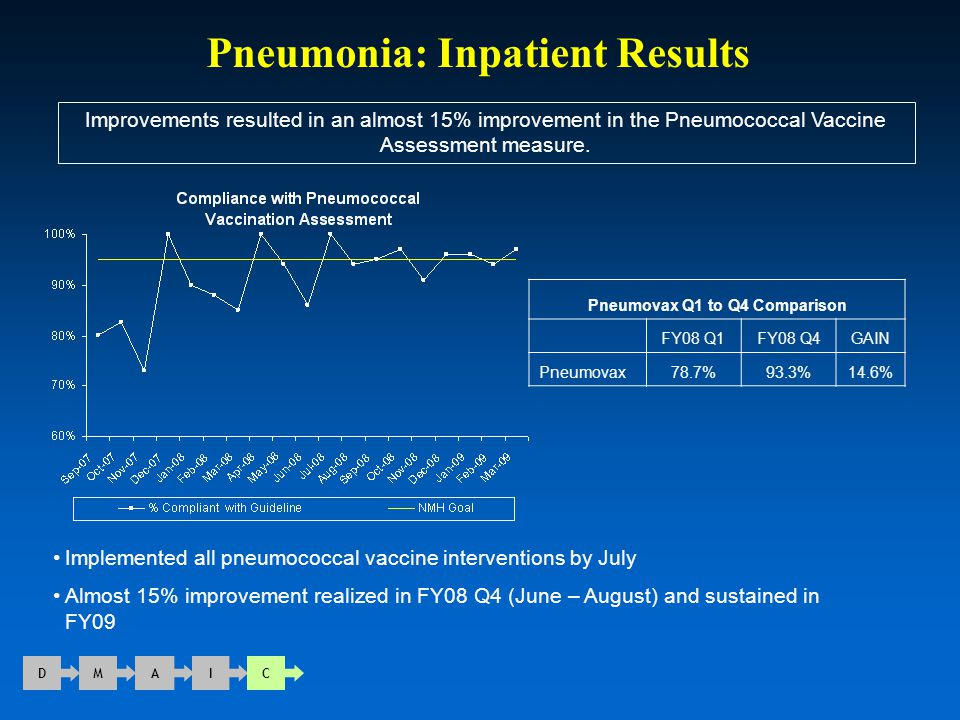 Pneumonia: Inpatient Results D M A I C Improvements resulted in an almost 15% improvement in the Pneumococcal Vaccine Assessment measure. Pneumovax Q1