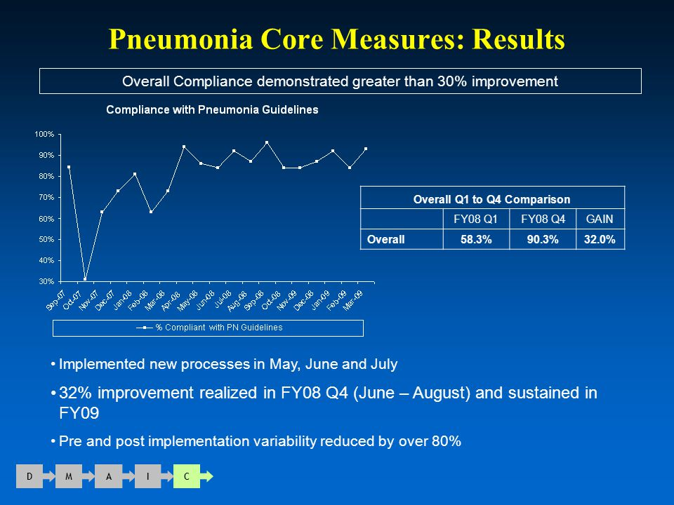 Pneumonia Core Measures: Results D M A I C Overall Compliance demonstrated greater than 30% improvement Overall Q1 to Q4 Comparison FY08 Q1FY08 Q4GAIN