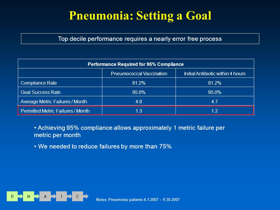 Pneumonia: Setting a Goal Top decile performance requires a nearly error free process D M A I C Notes: Pneumonia patients 4.1.2007 – 9.30.2007 Perform