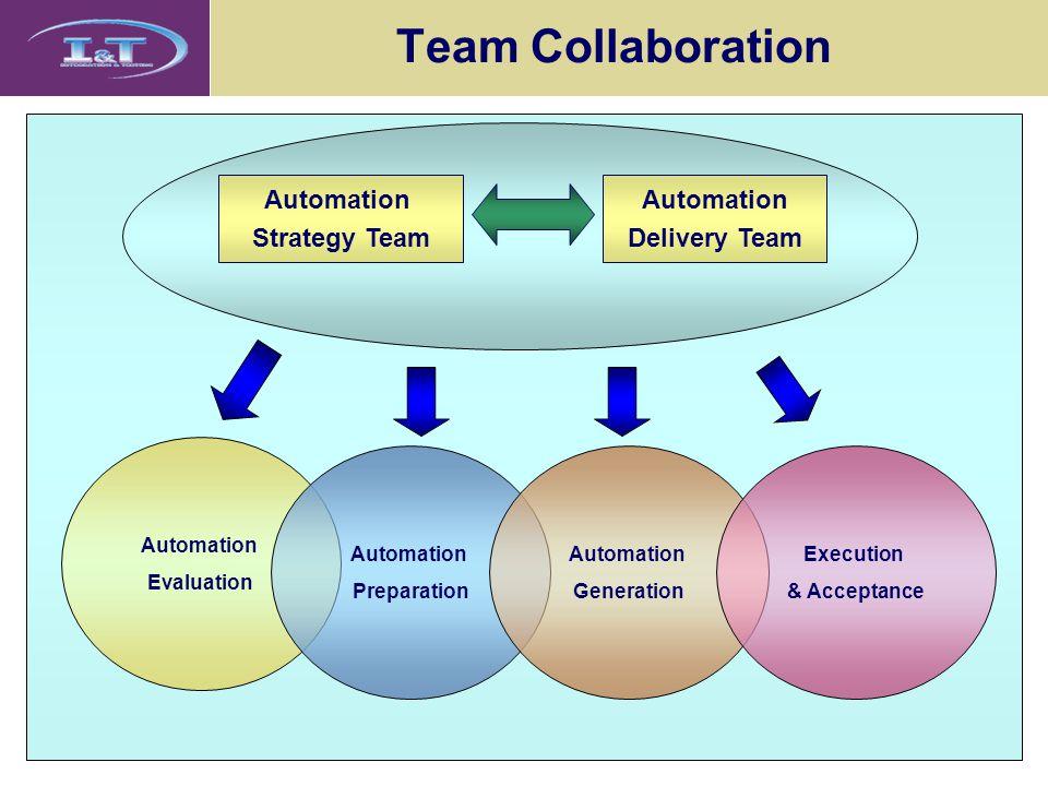 Team Collaboration Automation Evaluation Automation Preparation Automation Generation Execution & Acceptance Automation Strategy Team Automation Delivery Team