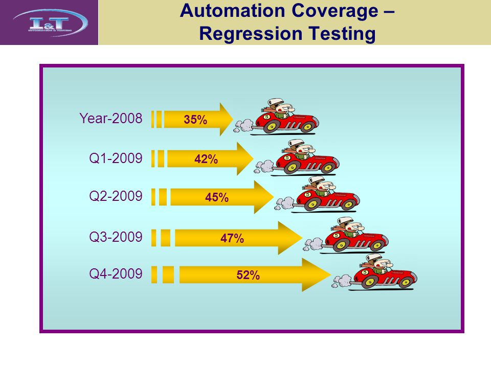 Automation Coverage – Regression Testing 42% Q1-2009 45% Q2-2009 47% Q3-2009 52% Q4-2009 35% Year-2008