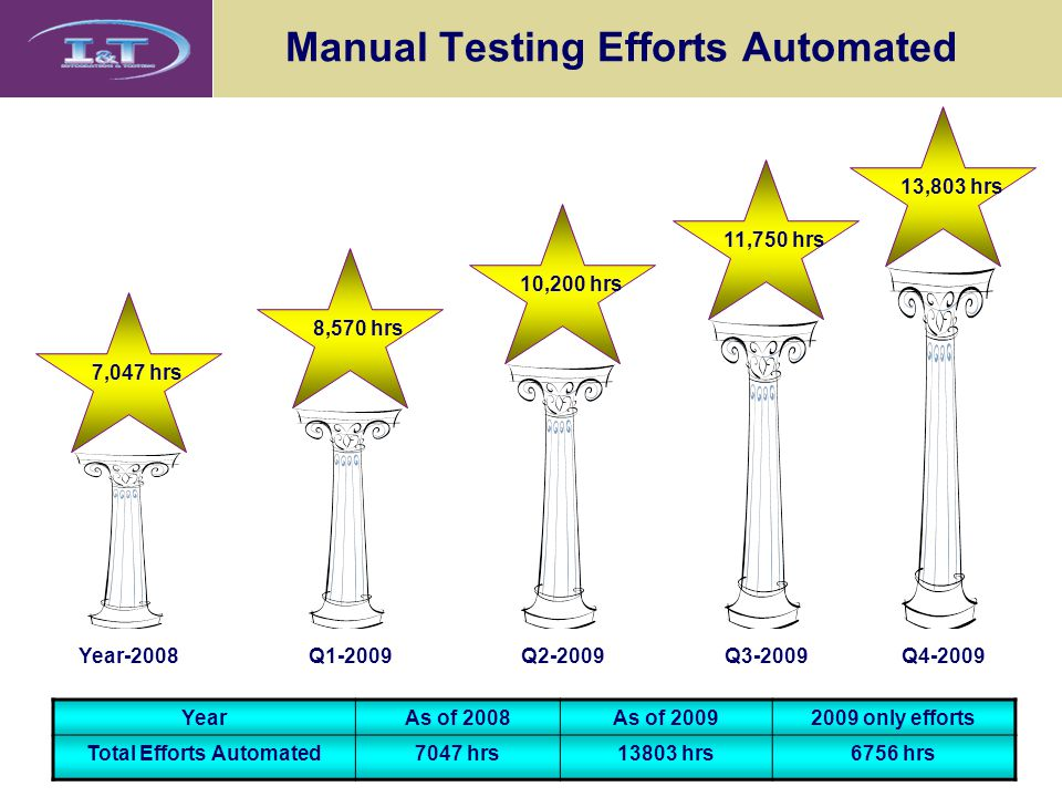 Manual Testing Efforts Automated 7,047 hrs 8,570 hrs 10,200 hrs 11,750 hrs 13,803 hrs YearAs of 2008As of 20092009 only efforts Total Efforts Automate