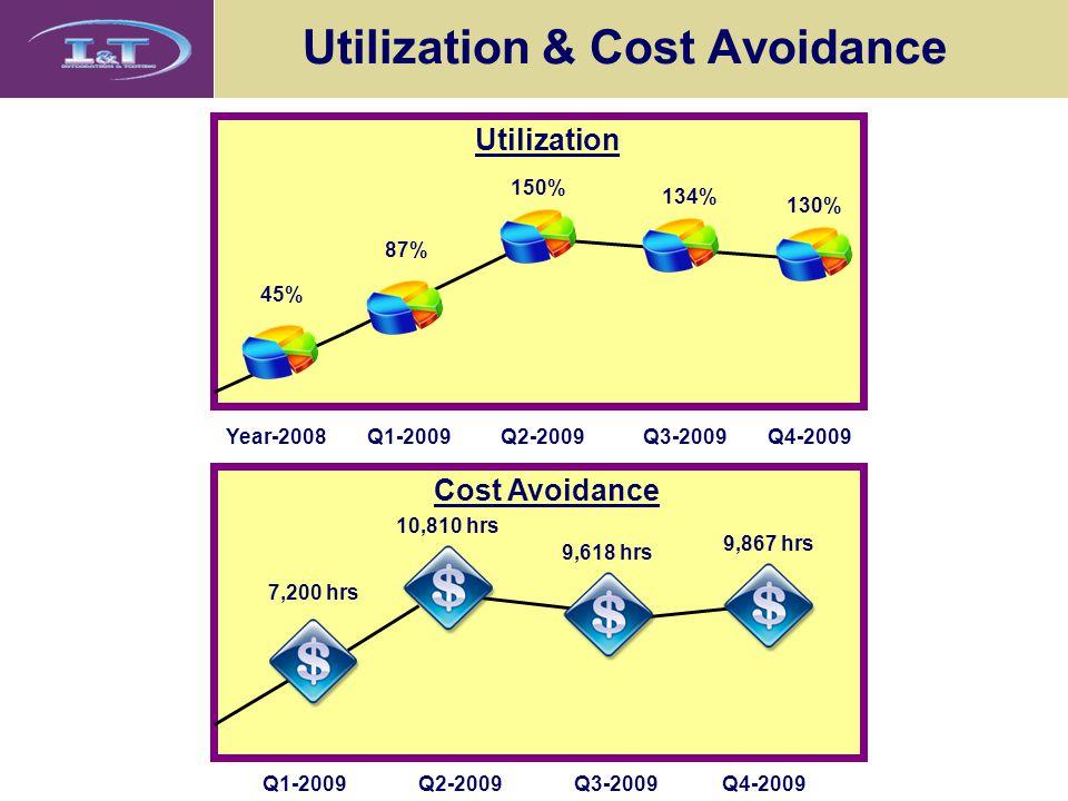 Utilization & Cost Avoidance Q1-2009Q2-2009Q3-2009Q4-2009 Cost Avoidance 7,200 hrs 10,810 hrs 9,618 hrs 9,867 hrs Q1-2009Q2-2009Q3-2009Q4-2009 Utilization 45% Year-2008 87% 150% 134% 130%