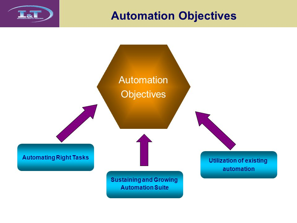 Automation Objectives Automation Objectives Automating Right Tasks Sustaining and Growing Automation Suite Utilization of existing automation
