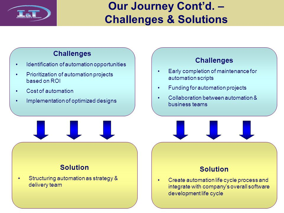 Our Journey Cont'd. – Challenges & Solutions Challenges Identification of automation opportunities Prioritization of automation projects based on ROI
