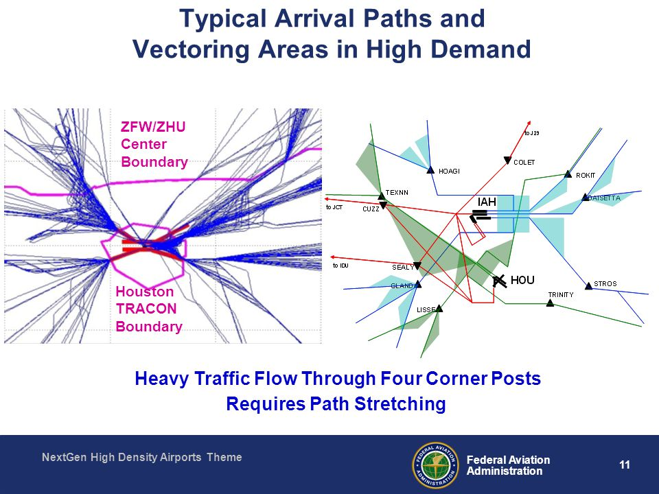 11 Federal Aviation Administration NextGen High Density Airports Theme Typical Arrival Paths and Vectoring Areas in High Demand Heavy Traffic Flow Through Four Corner Posts Requires Path Stretching ZFW/ZHU Center Boundary Houston TRACON Boundary