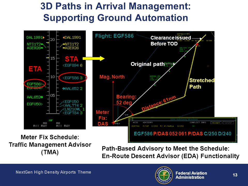 13 Federal Aviation Administration NextGen High Density Airports Theme 3D Paths in Arrival Management: Supporting Ground Automation Path-Based Advisory to Meet the Schedule: En-Route Descent Advisor (EDA) Functionality ETA STA Original path EGF586 P/DAS P/DAS C/250 D/240 Stretched Path Meter Fix: DAS Flight: EGF586 Distance: 61nm Mag.