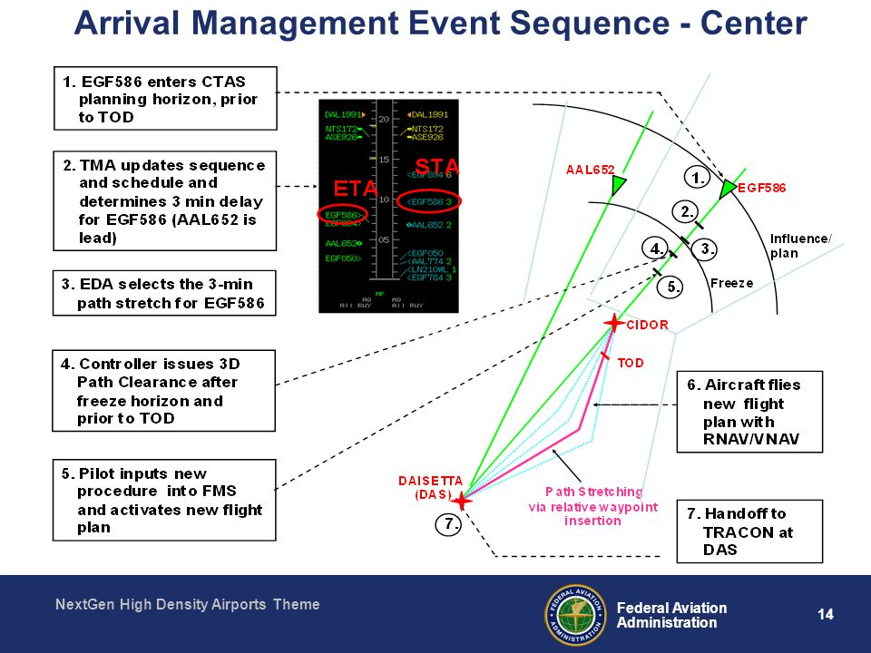 14 Federal Aviation Administration NextGen High Density Airports Theme Arrival Management Event Sequence - Center