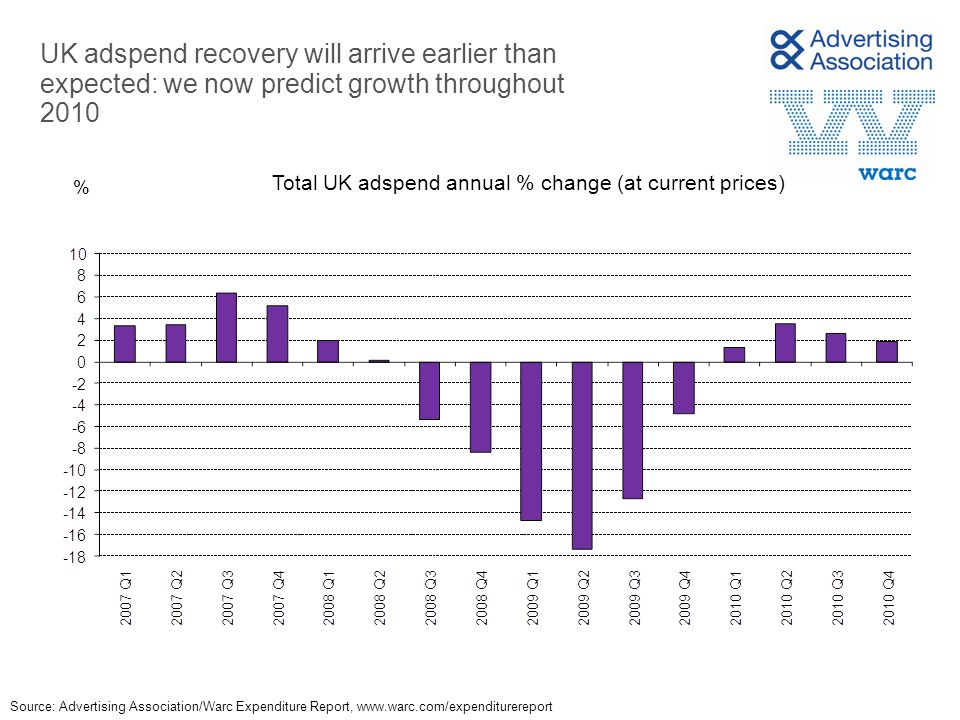 UK adspend recovery will arrive earlier than expected: we now predict growth throughout 2010 % Source: Advertising Association/Warc Expenditure Report,   Total UK adspend annual % change (at current prices)