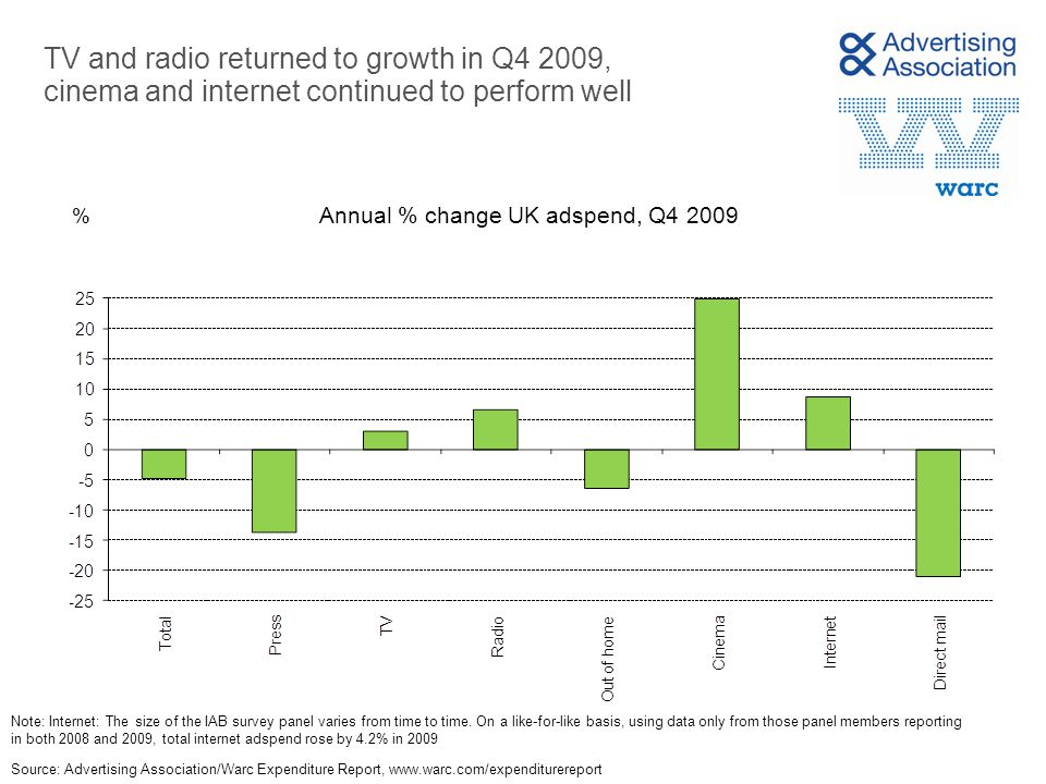 TV and radio returned to growth in Q4 2009, cinema and internet continued to perform well % Source: Advertising Association/Warc Expenditure Report,   Annual % change UK adspend, Q Note: Internet: The size of the IAB survey panel varies from time to time.